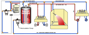 pros and cons of hot water recirculating pumps